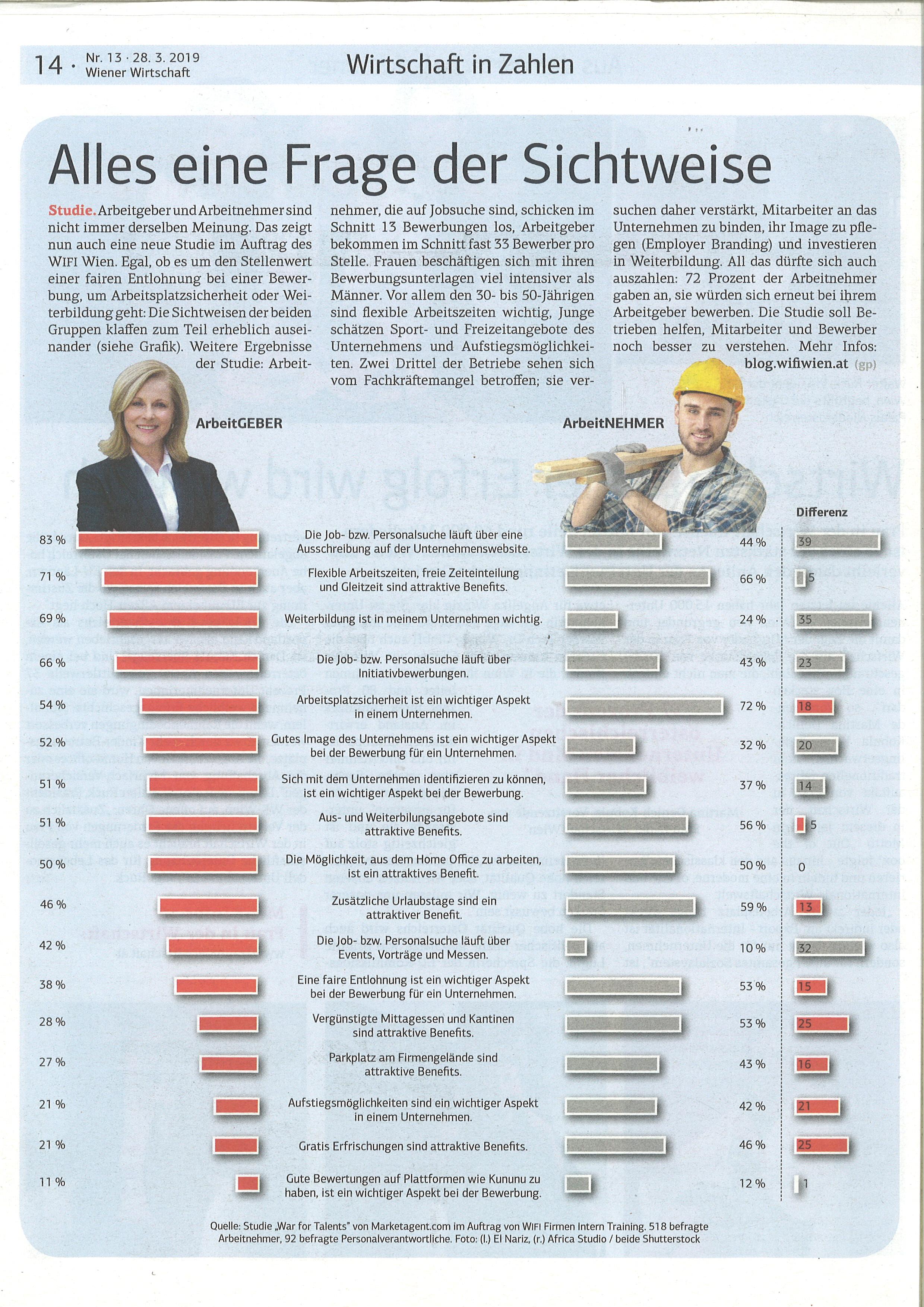 Unterschiedliche Sichtweisen auf Aspekte der Jobattraktivität